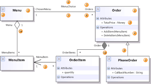uml class diagrams  referencethree classes showing relationships and properties
