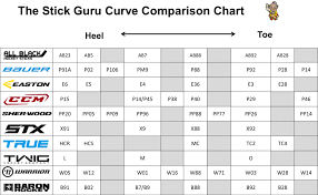 Ccm Blade Chart 45 Unmistakable Blade Curve Chart