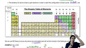 Parts Of Periodic Table The Most Important Parts Of The Periodic Table For Organic Chemistry