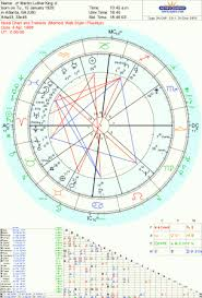 Martin Luther King An Astrological Analysis Of A Modern