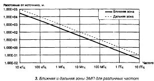 Реферат Неионизирующие излучения Электромагнитное загрязнение  Электромагнитное загрязнение биосферы опасность оценка технические средства защиты
