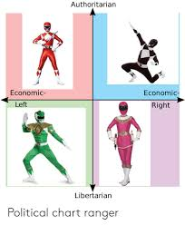 Left Right Chart Authoritarian Economic Economic Left Right Libertarian