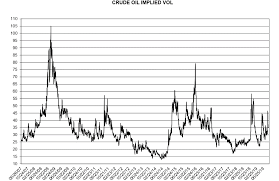 Updated Implied Vol Chart Wti Commodity Research Group