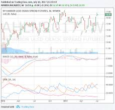 Nexttrade Refinery Stocks Crack Spread Error