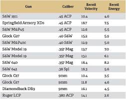 Gun Caliber Strength Chart Measuring Recoil A Comparison Of Pistols Part 1 The