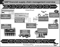 supply chain management study cases business case studies   business case studies supply chain management methods