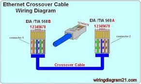Épinglé par cat6wiring sur rj45 wiring diagram diagram wire et electrical wiring diagram cable cabo electrical cable cord