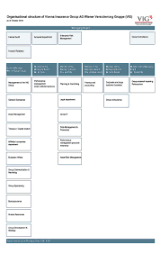 True Organizational Chart Of Jollibee Restaurant Business