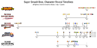Creation Timeline Chart Untitled Kk4e Project Super Smash Bros Character Reveal