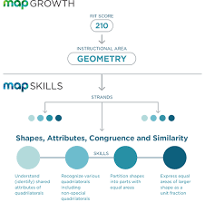 Key Skills Meaning Map Skills Response To Intervention Nwea
