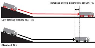 Fuel Efficiency Giti Commercial Tires