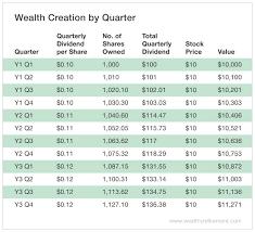 Drip Chart Turn A Steady Drip Into Cash Flow Wall Street Vibes