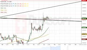 Nzd Usd Analysis Tests Resistance Cluster