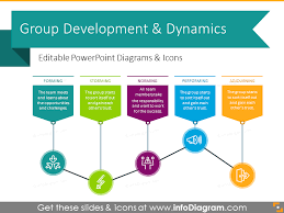 Group Chart 10 Flat Group Development Diagrams Tean Dynamics Charts Ppt Template