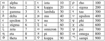 Greek Numbers Math Project