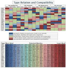 All These Compatibility Charts Disagree But I Like This One