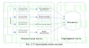 Автоматизация управления процессом отгрузки товара в рекламном  Автоматизация управления процессом отгрузки товара в рекламном агентстве дипломная работа по прикладной информатике Работа