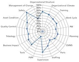 Maintenance Performance Improvement Technology Transfer