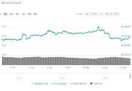 Ethereum Classic Growth Chart Bitcoin Sv Bsv Leads Market Growth Xrp Ethereum Classic