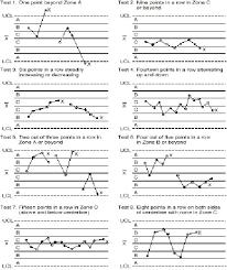 shewhart control charts control chart interpretation