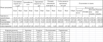 Курсовая работа Анализ себестоимости продукции растениеводства на  Анализируя данную таблицу мы видим что себестоимость зерновых и зернобобовых увеличилась На это изменение повлияло уменьшение урожайности данной культуры