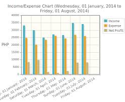 Income And Expense Chart July 2014