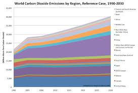Carbon Dioxide Emissions Charts