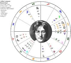 John Lennon Birth Chart Annual Profections And The Ruler Of The Ascendant Beatles
