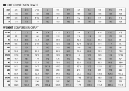 Human Weight Chart How Human Weight Chart Is Going To Change Chart Information