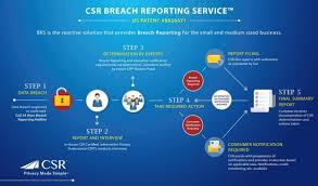 Breach Reporting Privacyplan