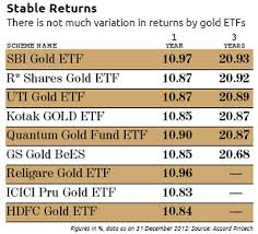 E Gold Is A Better Option For Investors Than Gold Etfs