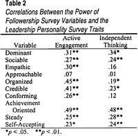 leadership and followership same animal different spots table figure thumbnail table 2 correlations between the power of followership