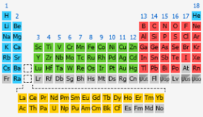 Periodic Table Of Elements Density Chart Density The Elements Handbook At Knowledgedoor