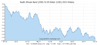 Usd Rand Exchange Rate Chart Forex Dollar To Rand Currency Exchange Us Dollar To South