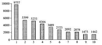 Автомобилестроение и железнодорожное машиностроение мира  Крупнейшие страны производители легковых автомобилей в 2006 году тыс шт 1 Япония 2 Германия 3 Китай 4 США 5 Республика Корея