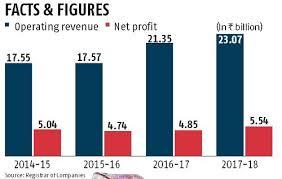 Focus On Pricier Offerings Rings In 14 Net Profit Jump For