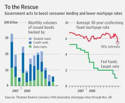 Wall Street Journal Charts Google Search Wall Street