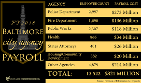 Baltimore Police Salary Chart Baltimores 30 000 Public Employees Cost Taxpayers 2