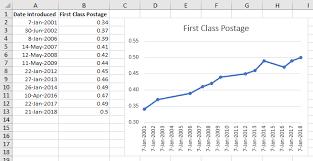 Step Charts In Excel Peltier Tech Blog