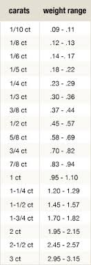 Diamond Size Chart 3 8 Gemstone Carat Weight Chart Best Picture Of Chart Anyimage Org