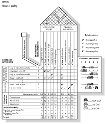 House Of Quality Chart The House Of Quality