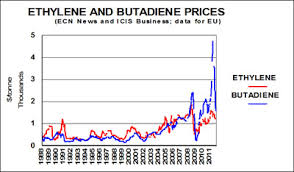 Ethylene Price History Chart The High Price Of Butadiene
