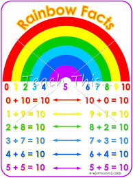 Free Printable Rainbow Facts Chart Rainbow Facts Printable Maths Teacher Resources Charts