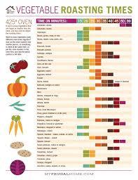 Vegetable Roasting Times Chart In 2019 Vegetable Roasting