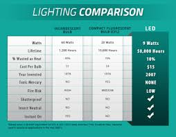 environmentally friendly lighting. Compare LEDs To Traditional Lighting Environmentally Friendly H
