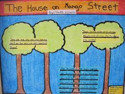 The House On Mango Street Quotes Amazing BMS AVID One Pager House On Mango Street Four Skinny Trees