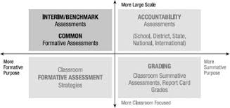 Interim/benchmark Assessments And Common Formative Assessments