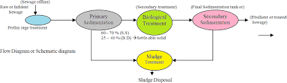 Waste Water Treatment Flow Chart Municipal Wastewater Treatment Plants Treatment Process
