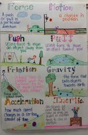 Science Chart Topics For Class 9 Www Bedowntowndaytona Com