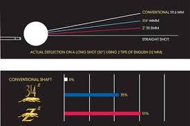 Predator Cue And Shaft Shopping Guide Why Buy A Predator